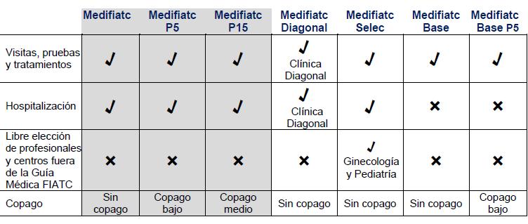 seguros de salud medifiatc